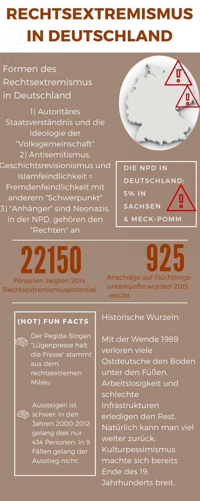 Infografik rechtsextremismus final