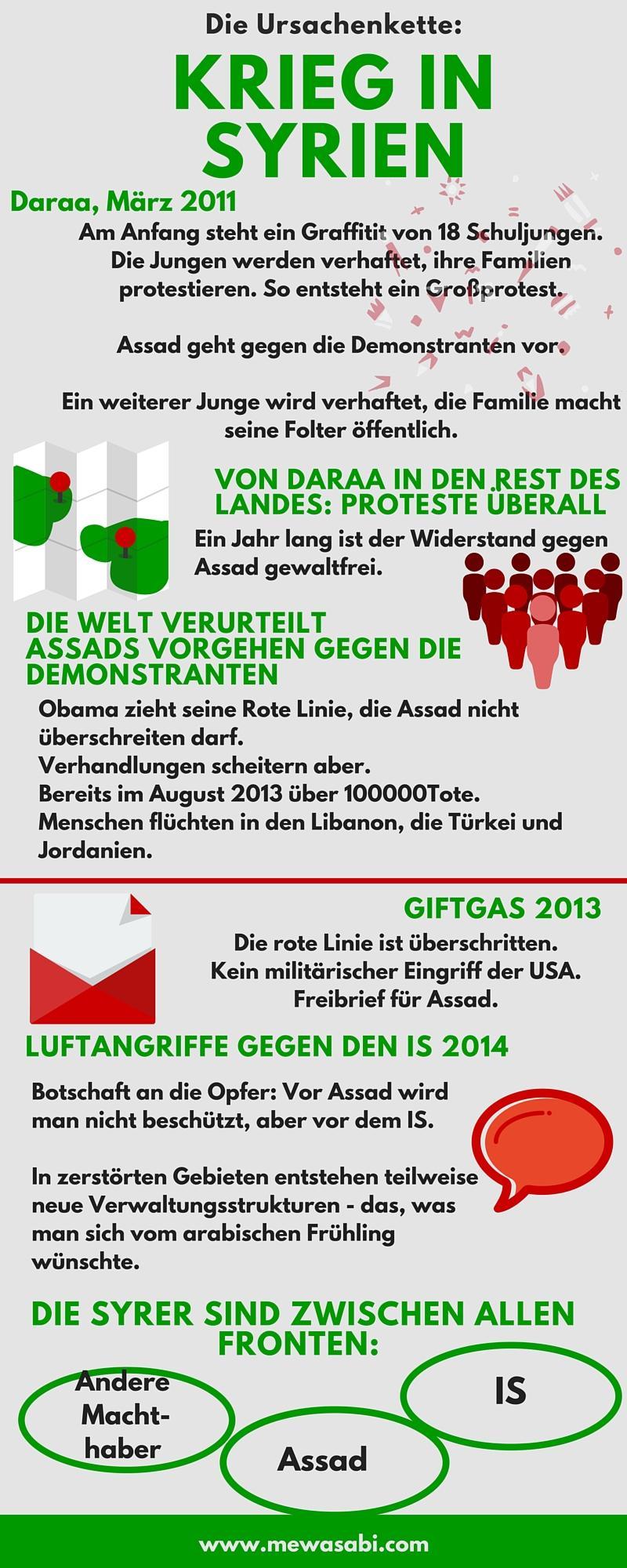 Infografik Syrienkrieg